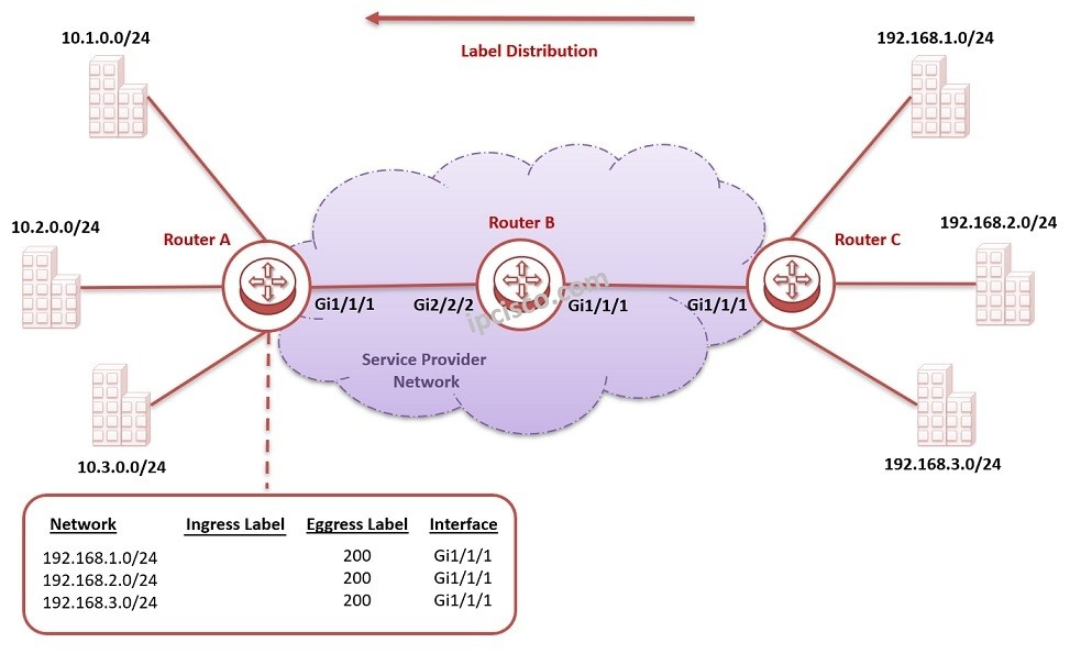 mpls label distribution, how mpls label distribution