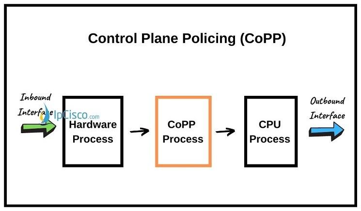 control-plane-policing-copp-ipcisco