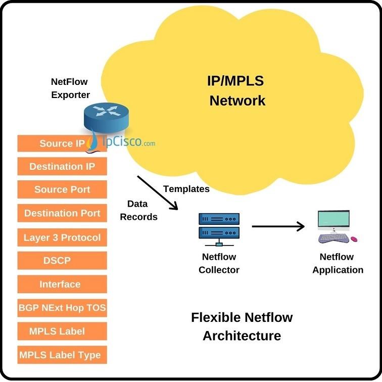 flexible-netflow-ipcisco