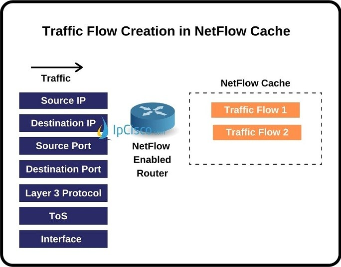 netflow-traffic-flow-creation