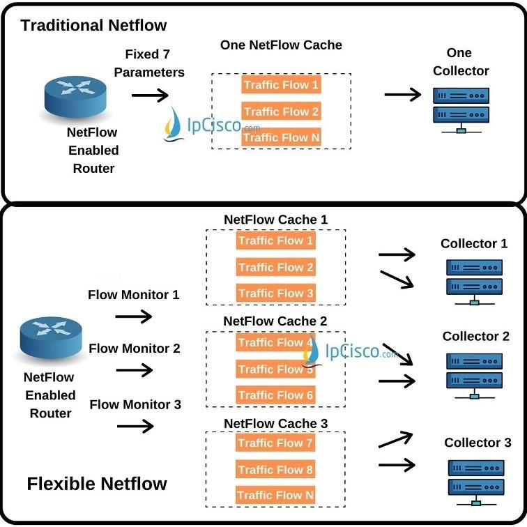 traditional-netflow-versus-flexible-netflow