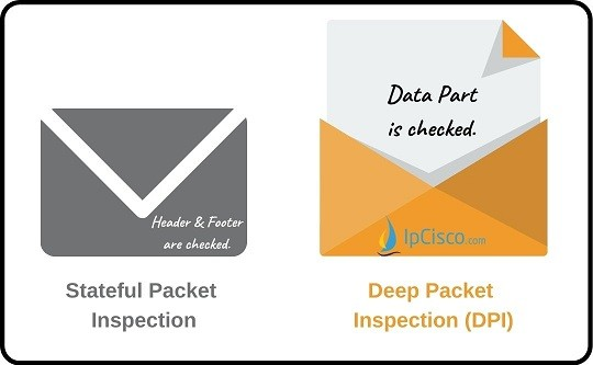 what-is-deep-a-packet-inspection-dpi