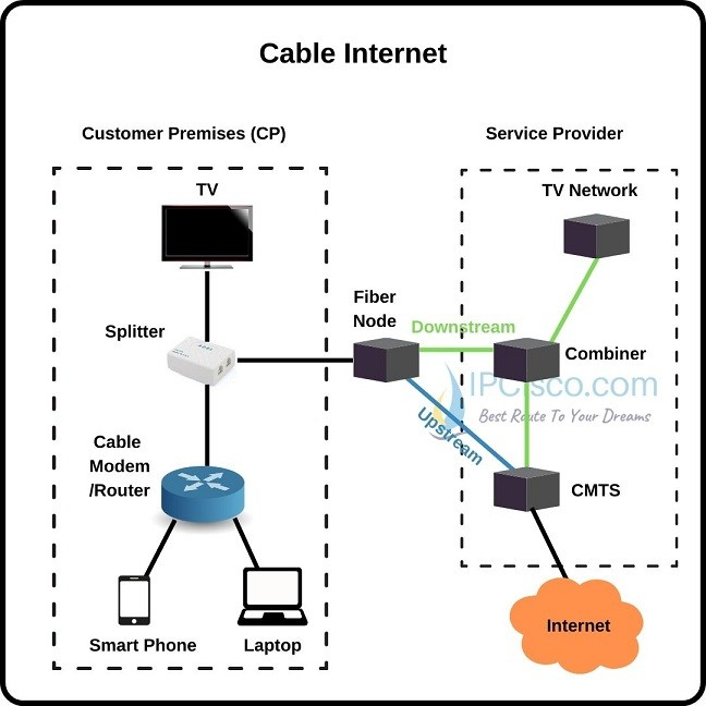 internt-access-with-cable-internet-ipcisco