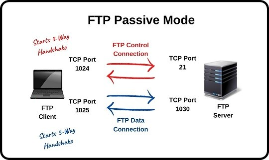 ftp-passive-mode-ipcisco