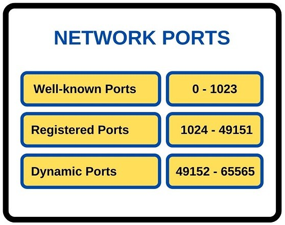 network-ports-ipcisco.com