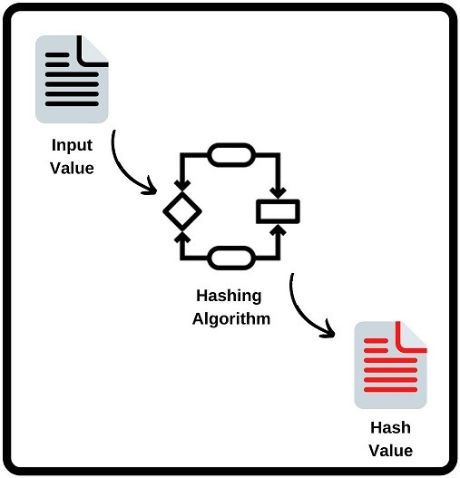 what-is-a-hash-ipcisco