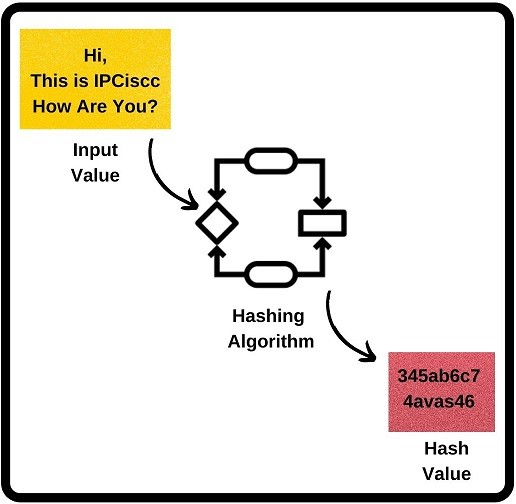 what-is-hashing