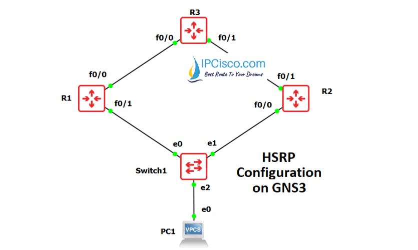 hsrp-configuration-on-cisco-ipcisco.com