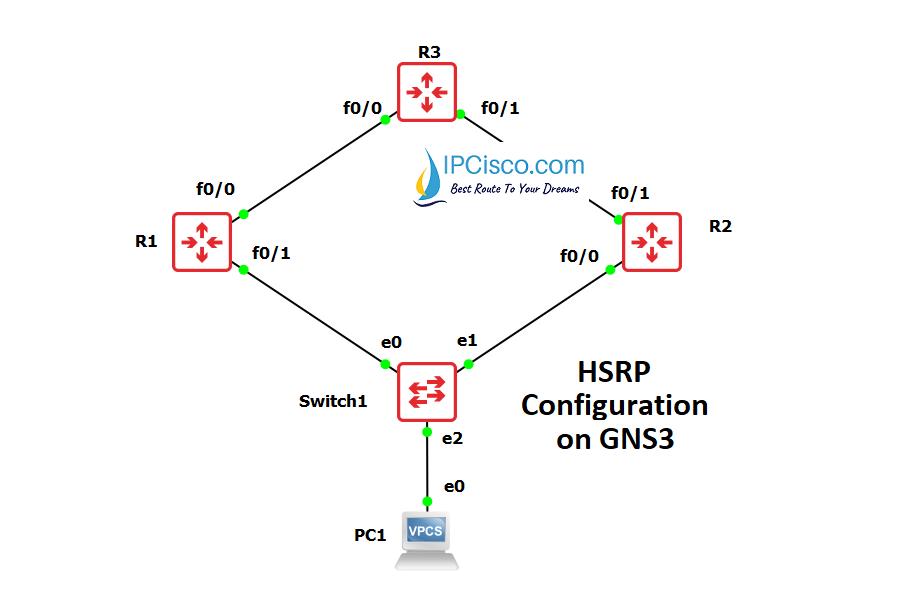 hsrp-configuration-on-cisco-ipcisco.com