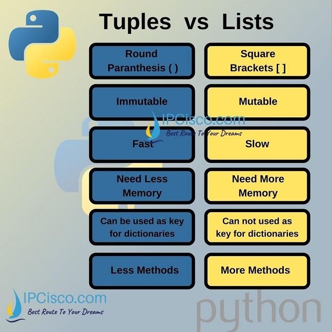 Python-Tuple-vs-List-ipcisco.com