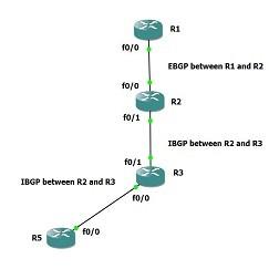 gns3-bgp-route-reflector-ipcisc-k