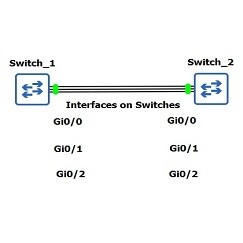 gns3-etherchannel-config