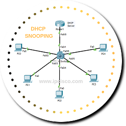 dhcp-snooping-packet-tracer-ipcisco