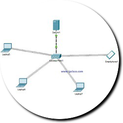 wlan-config-packet-tracer