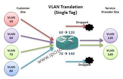 vlan-translation-single-tag