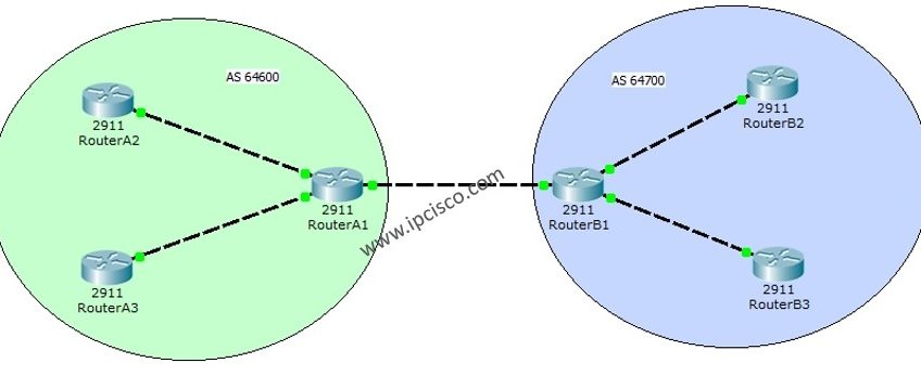 Basic-BGP-Topology