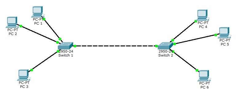 Cisco Packet Tracer VLAN Configuration Example ⋆ IpCisco