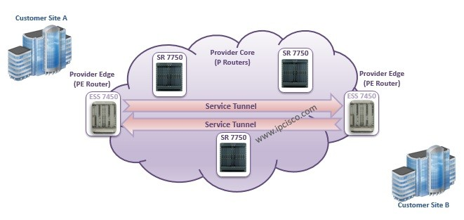 Alcatel-Lucent-Service-Routers-Service-Logic