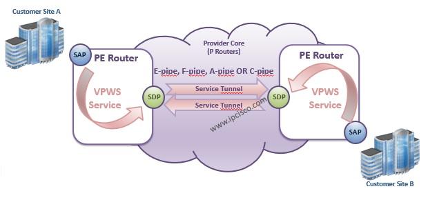 Nokia E-pipe, A-pipe, C-pipe, F-pipe Service Logic
