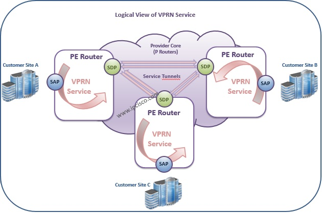 Nokia, Logical View of VPRN