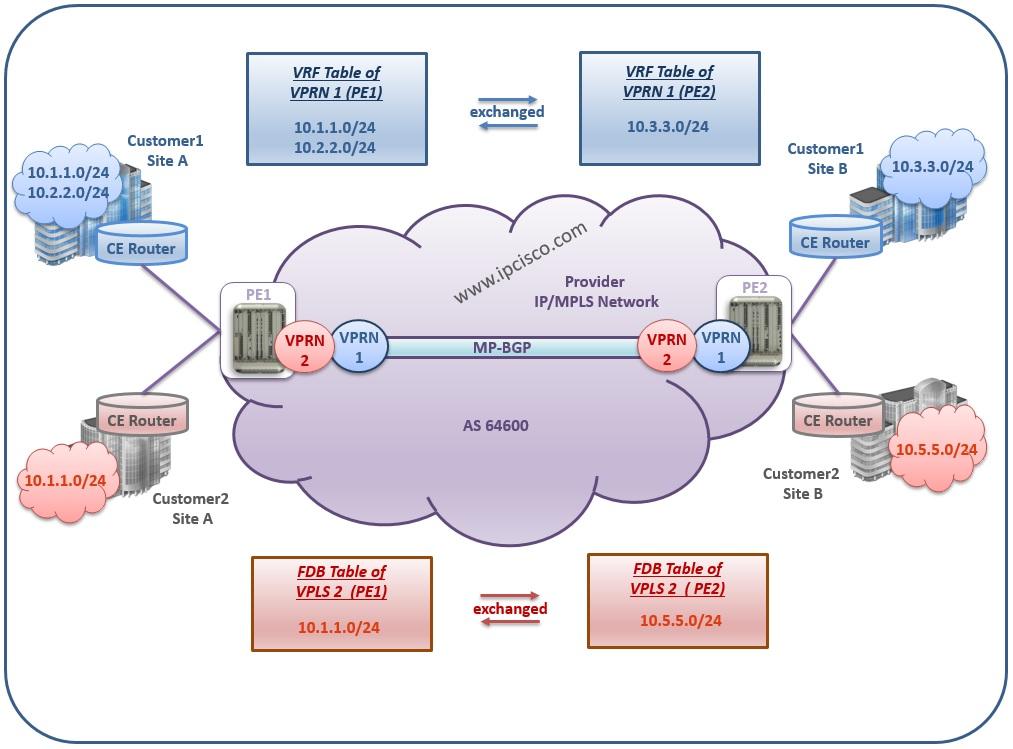 Alcatel-Lucent, L3 VPN VRF Tables