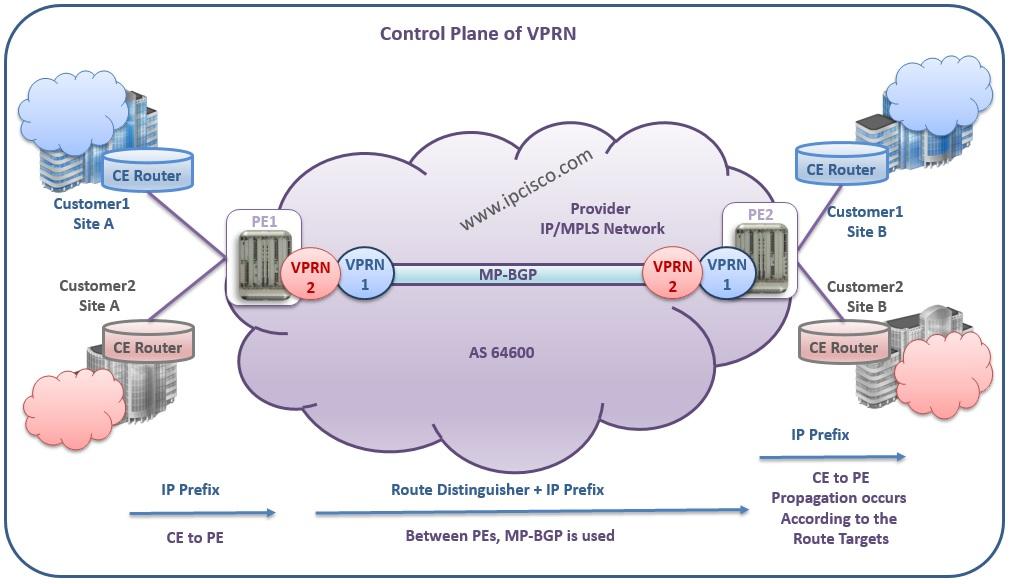 Alcatel-Lucent, VPRN Control Plane