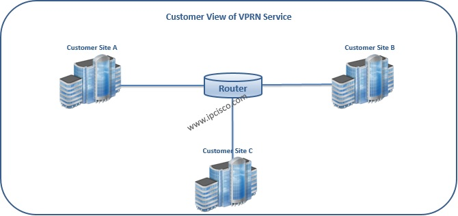 Alcatel-Lucent, Customer View of L3 VPN