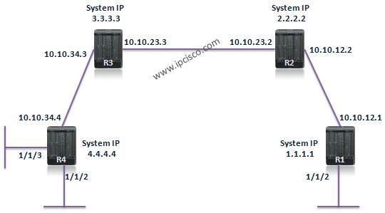 Nokia Service Router Service Configuration Preparation
