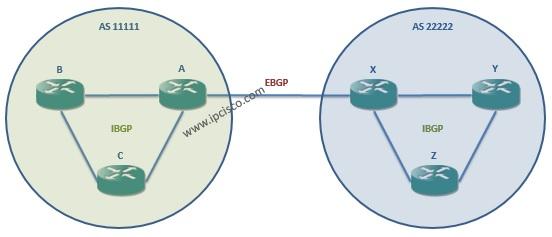 bgp (border gataway protocol) ibgp (internal BGP) ebgp (external BGP)