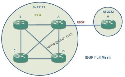 ibgp full mesh topology