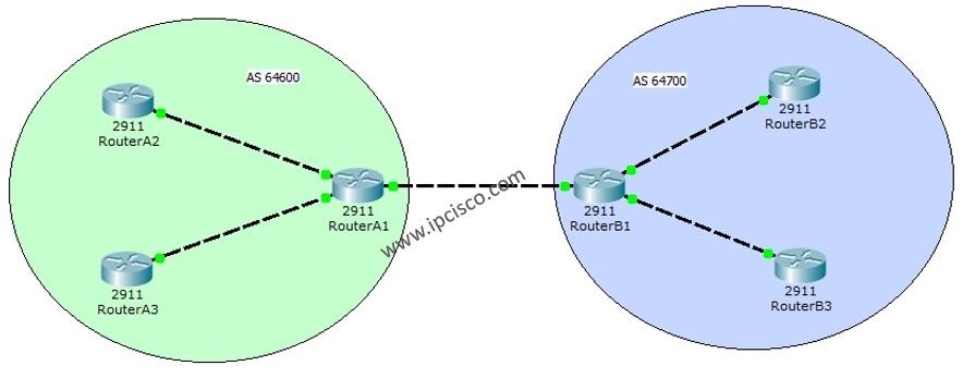 basic bgp configuration example topology