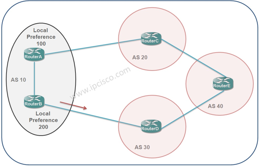bgp path attribute local preference