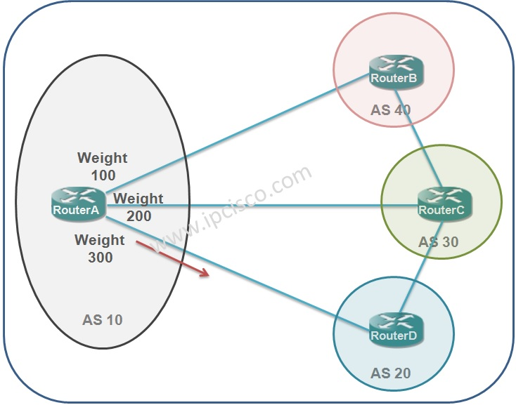 bgp path attribute, weight