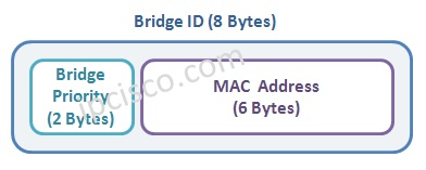 Bridge-ID