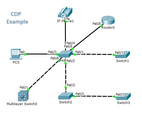 CDP Packet Tracer Example