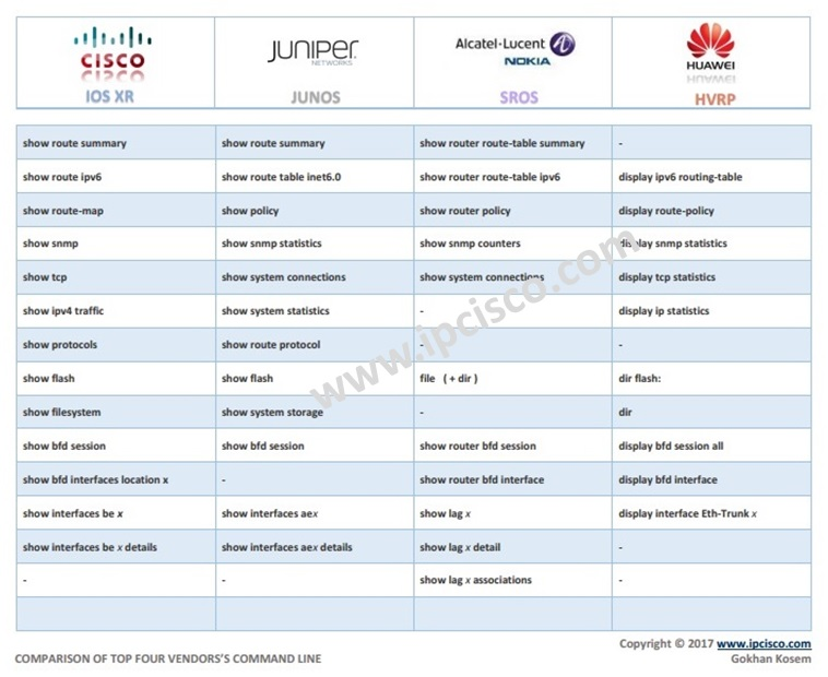 jncia commands cheat sheet For your jn0-102 exam and achieve your jncia-junos credential  in addition  to the help topic and help reference commands, the junos os also   reference documentation for a full description of the various message codes and  their.