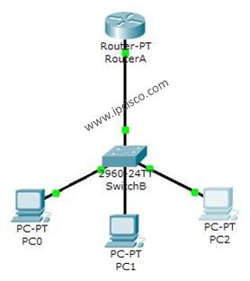 DHCP Packet Tracer Example Topology
