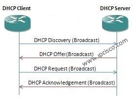 DHCP Configuration example
