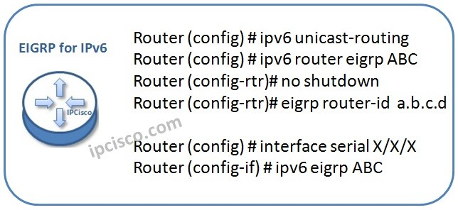 EIGRP-for-ipv6-conf