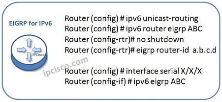 EIGRP-for-ipv6-conf-2
