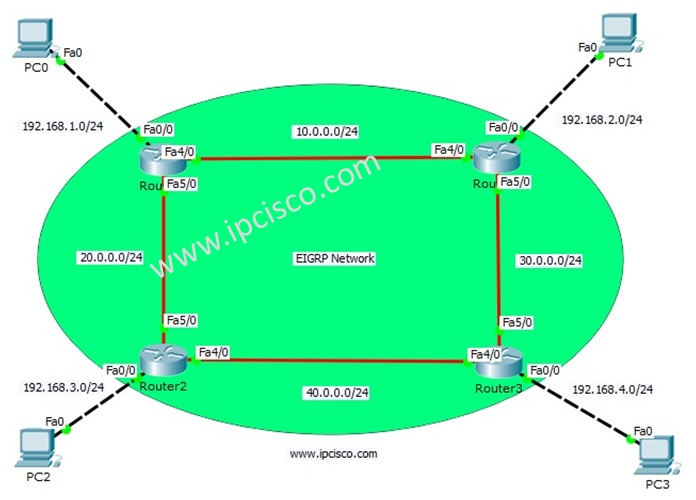 EIGRP Configuration with Packet Tracer