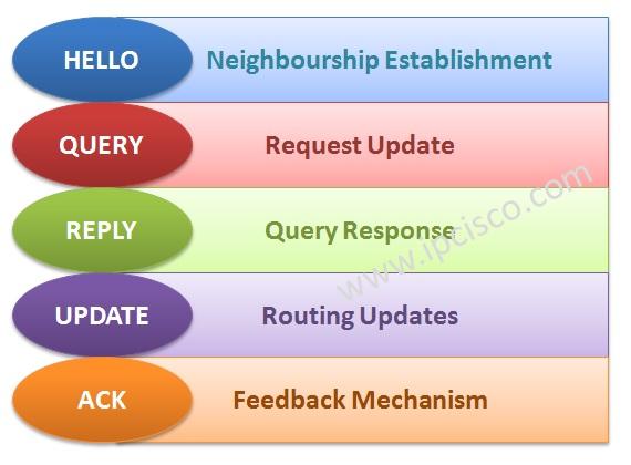 EIGRP Packet Types