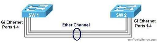 Ether Channel