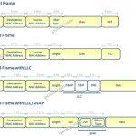 Ethernet-Frame-Header-Types