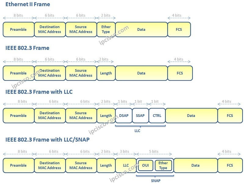 Ethernet-Frame-Header-Types