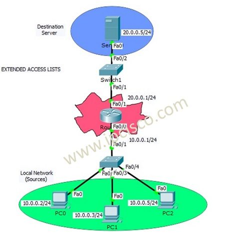 Extended acl with packet tracer