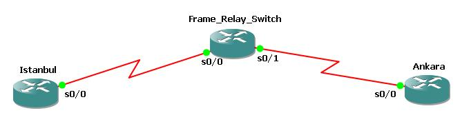 Frame Relay Map