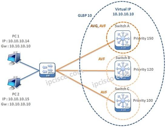 GLBP-example