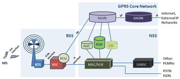 Evolution from 2g to lte part 2 gprs httpipcisco evolution from 2g to lte part 2 gprs ccuart Image collections