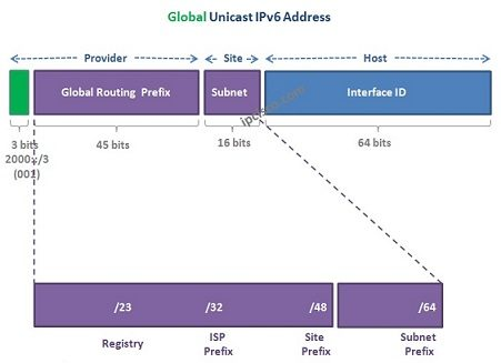 Global-Unicast-IPv6-Address-2